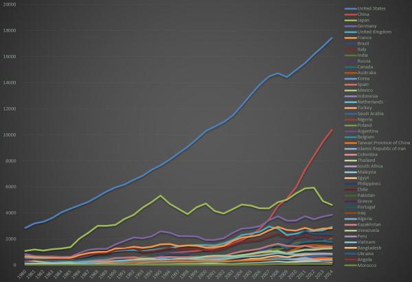 2021世界gdp人均排名_世界人均gdp排名图片
