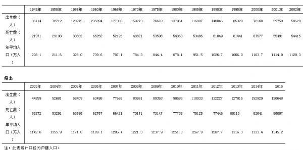 1949 2015年北京市人口出生 死亡变动情况