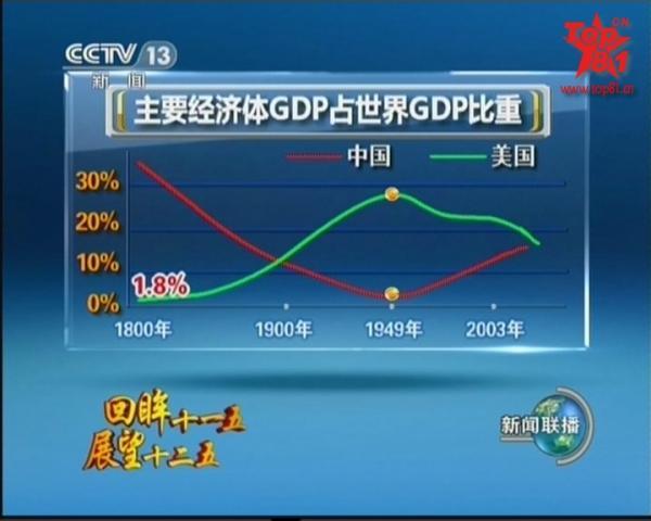 外资在经济总量中的比例_外资经济