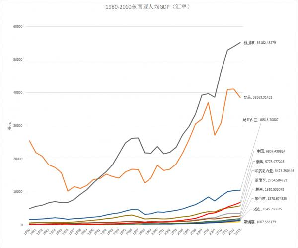 东亚各国历年人均gdp_世界各国人均gdp曲线
